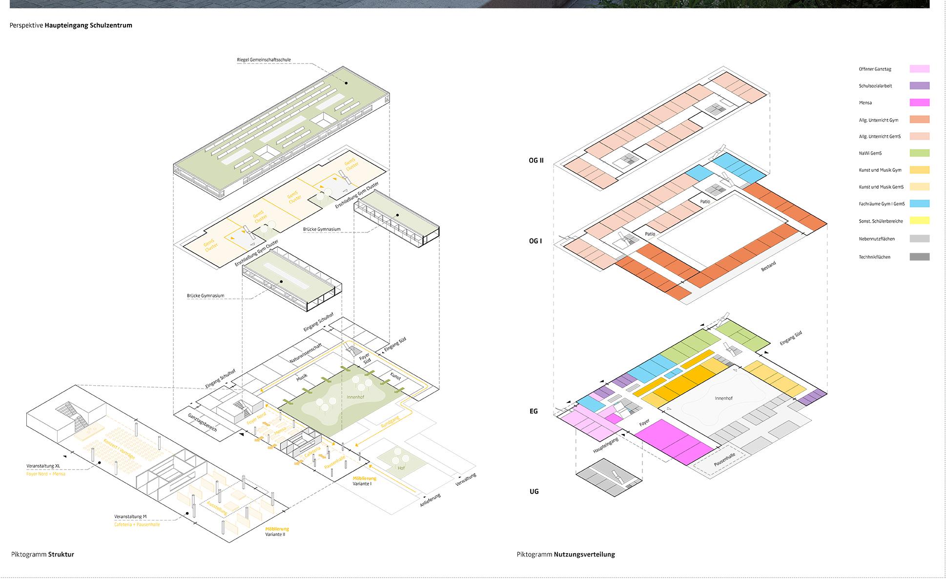 Explosionszeichnung Schulzentrum Schenefeld